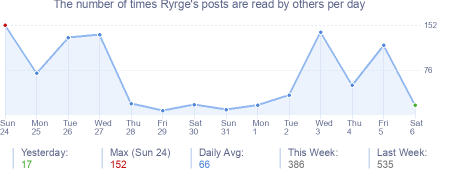 How many times Ryrge's posts are read daily