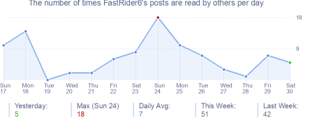 How many times FastRider6's posts are read daily