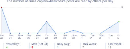 How many times captainwheelchair's posts are read daily