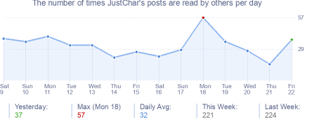 How many times JustChar's posts are read daily