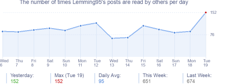 How many times Lemming95's posts are read daily