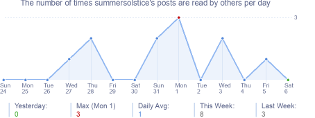 How many times summersolstice's posts are read daily