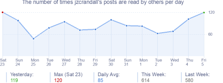 How many times jzcrandall's posts are read daily