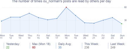 How many times ou_norman's posts are read daily