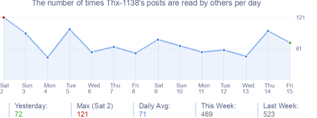How many times Thx-1138's posts are read daily