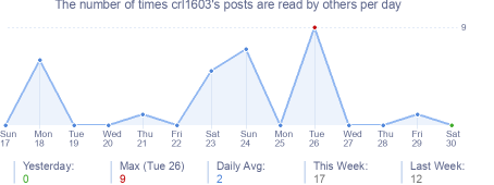 How many times crl1603's posts are read daily