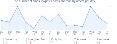 How many times tpwpny's posts are read daily