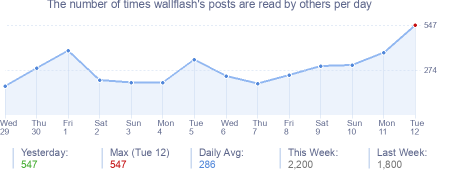 How many times wallflash's posts are read daily