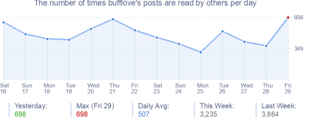 How many times bufflove's posts are read daily