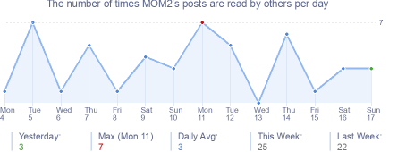 How many times MOM2's posts are read daily