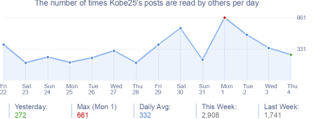 How many times Kobe25's posts are read daily