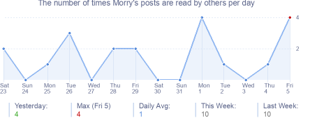How many times Morry's posts are read daily