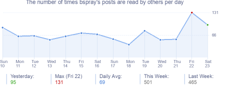 How many times bspray's posts are read daily