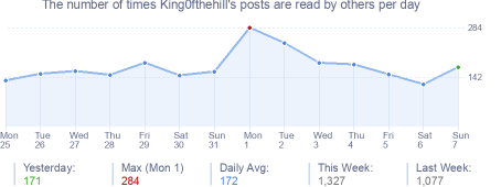 How many times King0fthehill's posts are read daily
