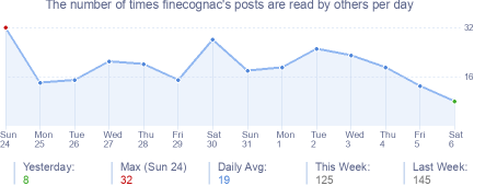 How many times finecognac's posts are read daily