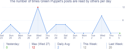 How many times Green Puppet's posts are read daily