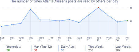 How many times AtlantaCruiser's posts are read daily
