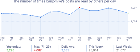 How many times banjomike's posts are read daily