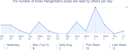 How many times Rangerbob's posts are read daily