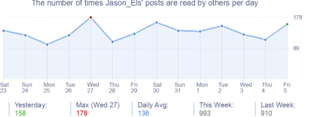 How many times Jason_Els's posts are read daily