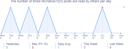 How many times NCnative732's posts are read daily