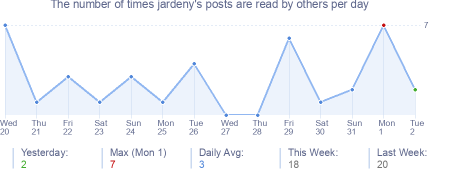 How many times jardeny's posts are read daily