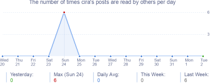 How many times cira's posts are read daily