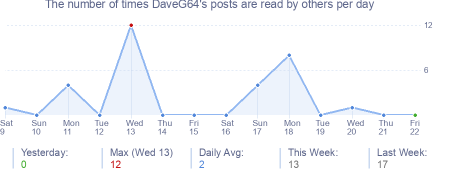 How many times DaveG64's posts are read daily