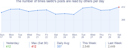 How many times lae60's posts are read daily