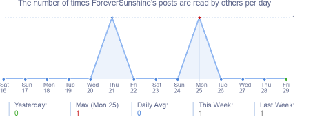 How many times ForeverSunshine's posts are read daily