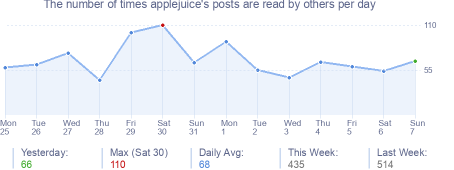 How many times applejuice's posts are read daily