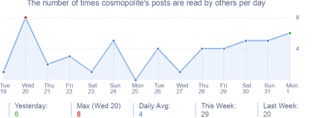 How many times cosmopolite's posts are read daily