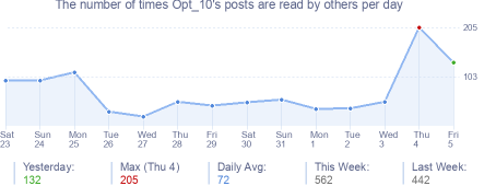 How many times Opt_10's posts are read daily