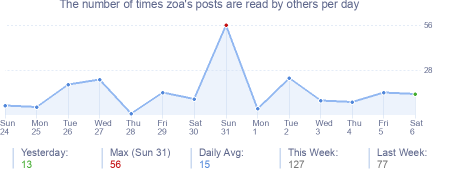 How many times zoa's posts are read daily