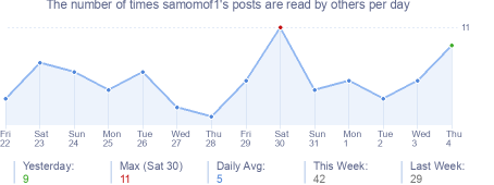 How many times samomof1's posts are read daily