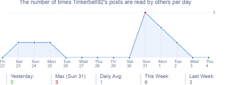 How many times Tinkerbell92's posts are read daily