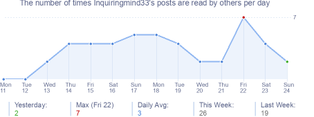 How many times Inquiringmind33's posts are read daily