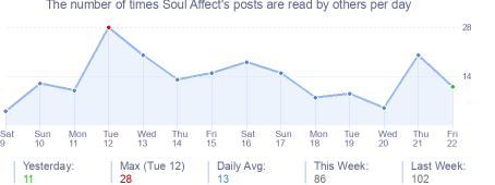 How many times Soul Affect's posts are read daily