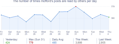 How many times mofford's posts are read daily