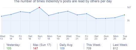 How many times IndieIndy's posts are read daily