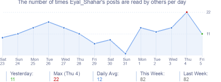 How many times Eyal_Shahar's posts are read daily