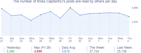 How many times CaptainNJ's posts are read daily