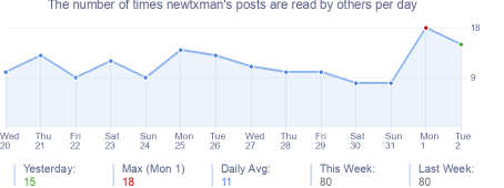 How many times newtxman's posts are read daily