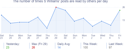 How many times S Williams's posts are read daily