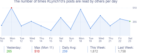 How many times KLynch10's posts are read daily