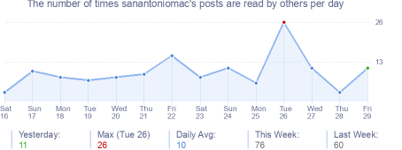 How many times sanantoniomac's posts are read daily