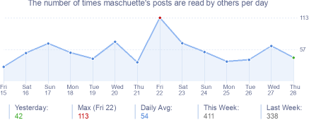 How many times maschuette's posts are read daily