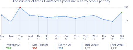 How many times DaniMae1's posts are read daily