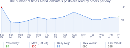 How many times MarkCanWrite's posts are read daily