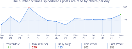 How many times spiderbear's posts are read daily